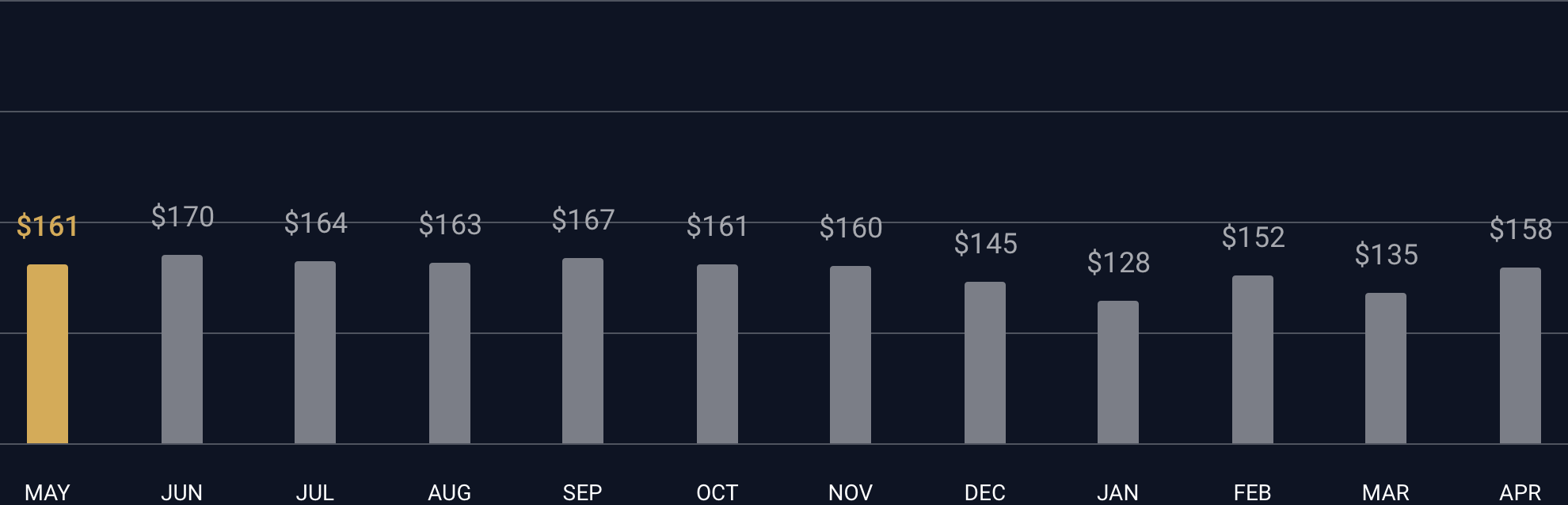 Average Prices For Short Term Rentals In New York City